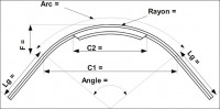 Cintrage en arc angle donné jambages